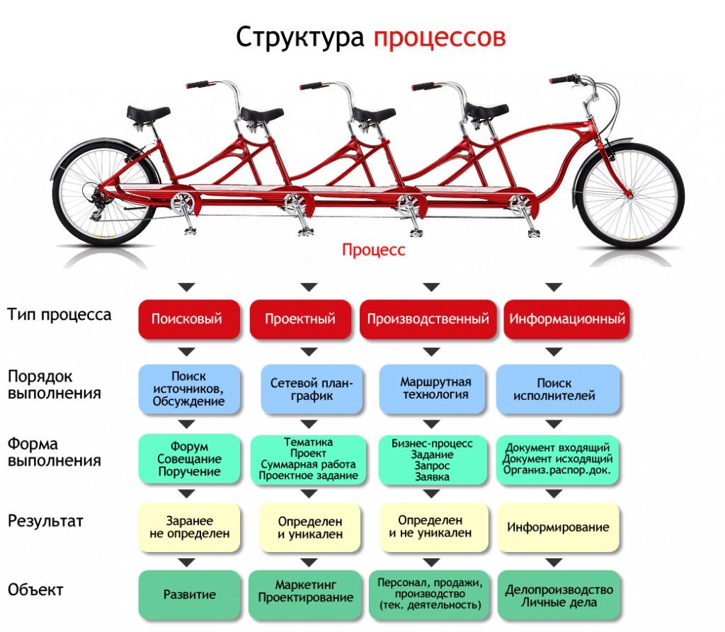 Структура процессов